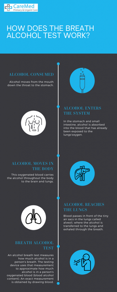 How does breath alcohol test work?