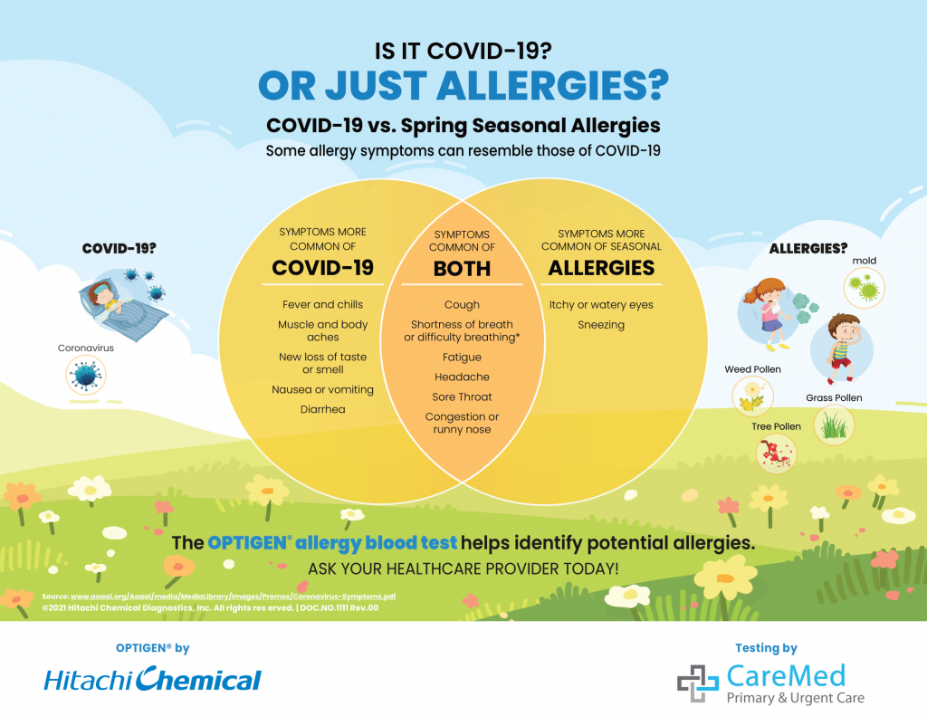 What's the difference between a cold, the flu, spring allergies and coronavirus?